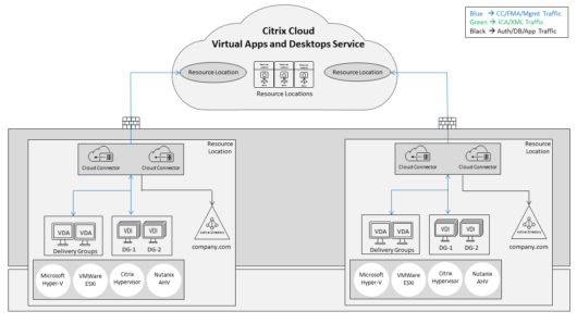The Citrix Cloud Connector and the Network | Carl Webster