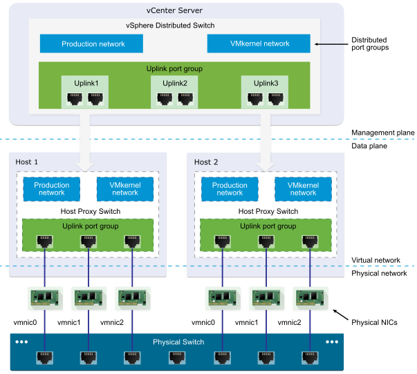 vSphere Distributed Switch Architecture