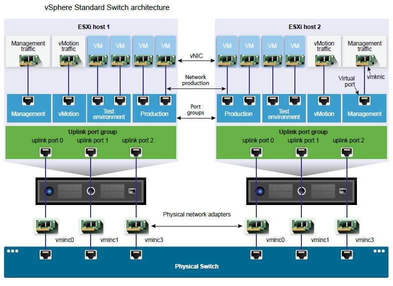VMware Standard Switch Architecture