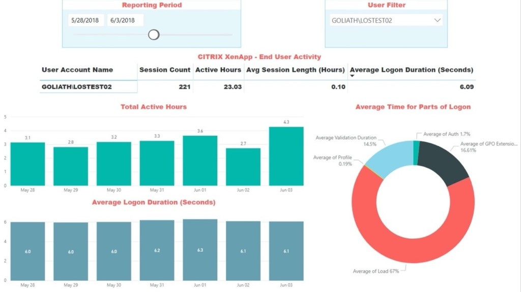 Figure 1: The end-user activity report can be filtered based on user and time period to show such statistics as active hours, average logon duration, number of sessions, and more.